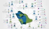 التقويم الدراسي 1443 1444 للجامعات في السعودية