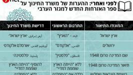 منهاج اسرائيلي