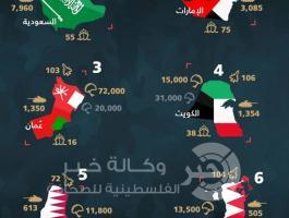 انفوجراف لقدرات دول الخليج العسكرية