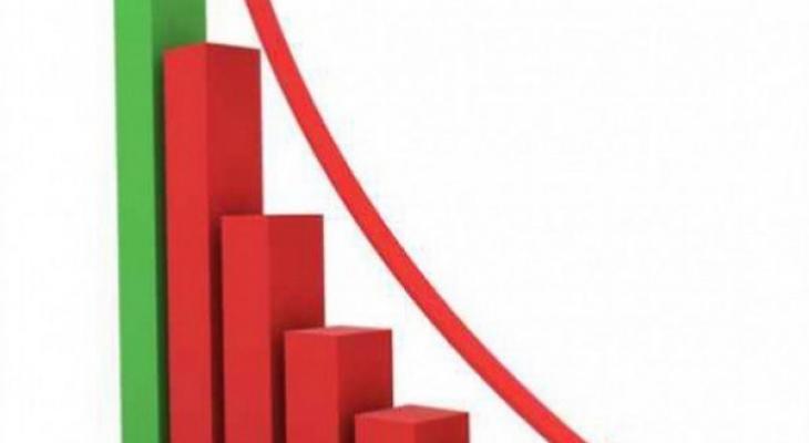 انخفاض الصادرات والواردات