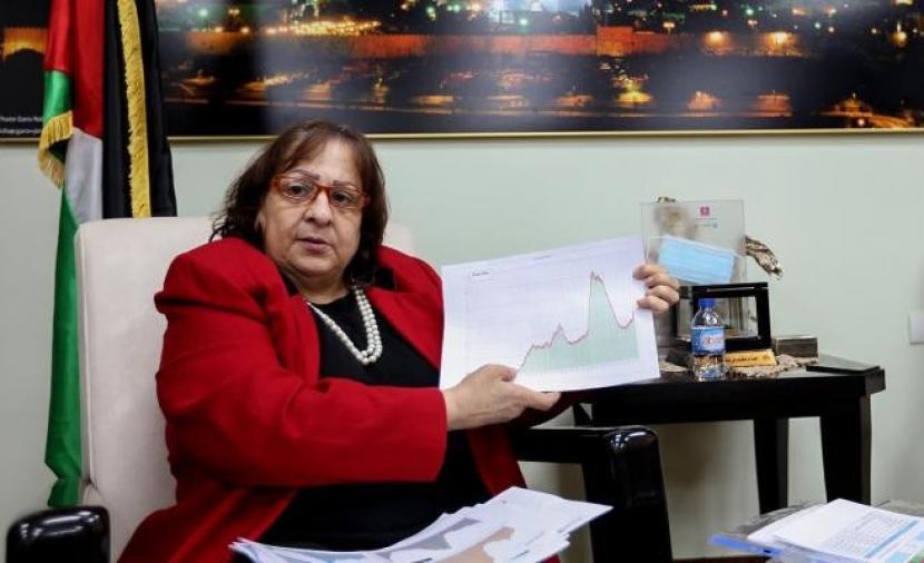 """وزيرة الصحة: فلسطين تُسجل 16 وفاة و1051 إصابة جديدة بفيروس """"كورونا"""""""