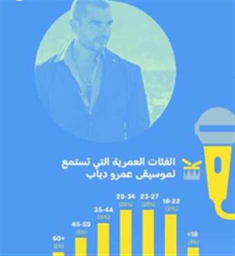 """شاهدوا: """"عمرو دياب"""" المطرب العربي الأكثر استماعاً حول العالم"""