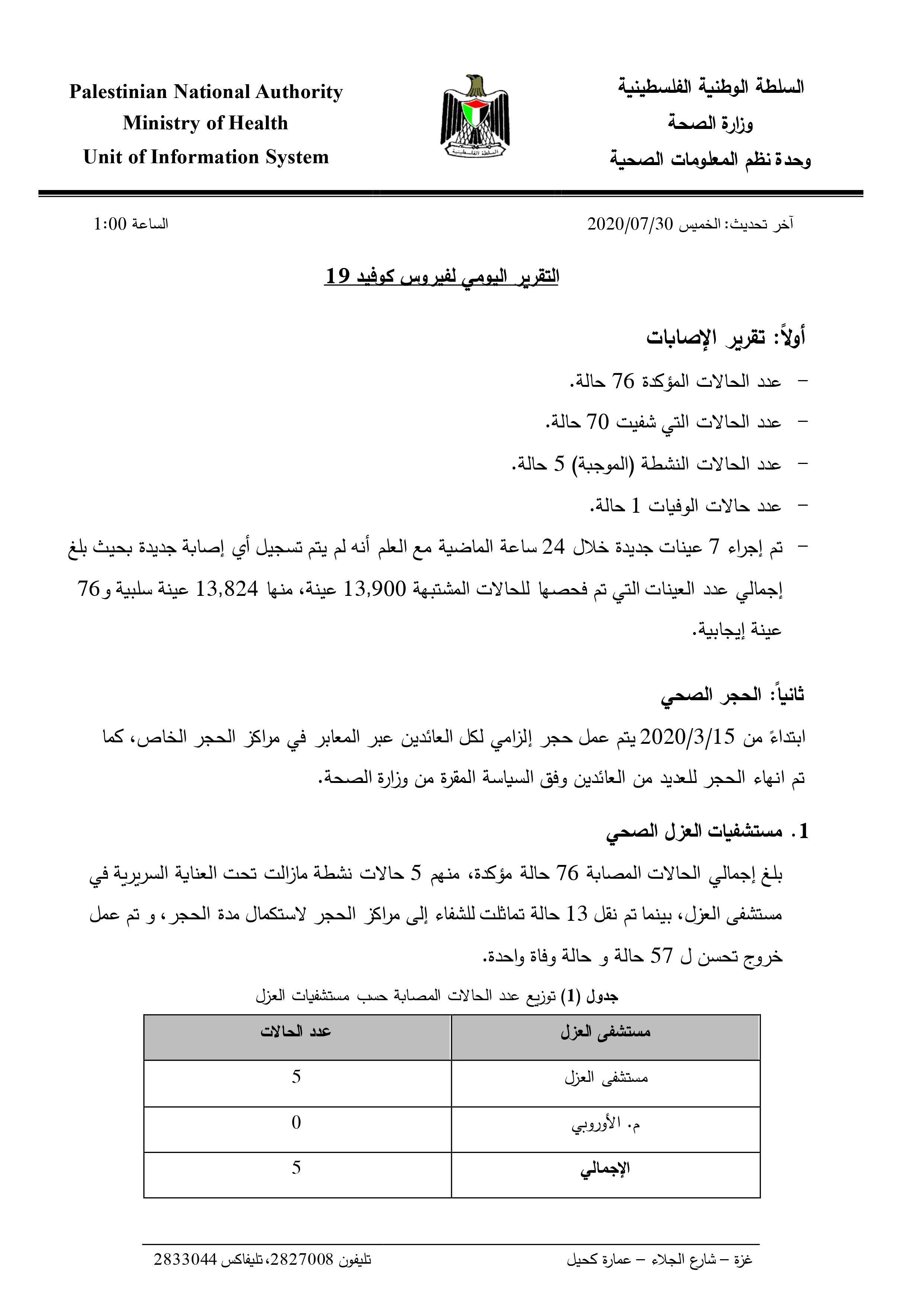 الصحة بغزة تُصدر التقرير اليومي حول آخر مستجدات فيروس كورونا
