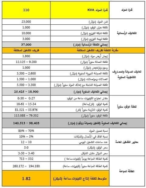 بيان تفصيلي صادر عن سلطة الطاقة بغزة حول تسعيرة كهرباء الموالدات التجارية