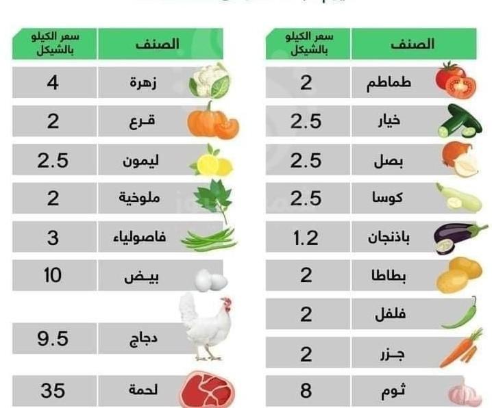 أسعار الخضروات والدجاج في قطاع غزة الأربعاء 16 أيلول 2020