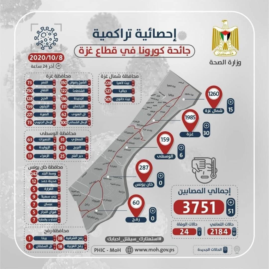 """صحة غزة تنشر الخارطة الوبائية لمصابي """"كورونا"""" الخميس 8 أكتوبر 2020"""