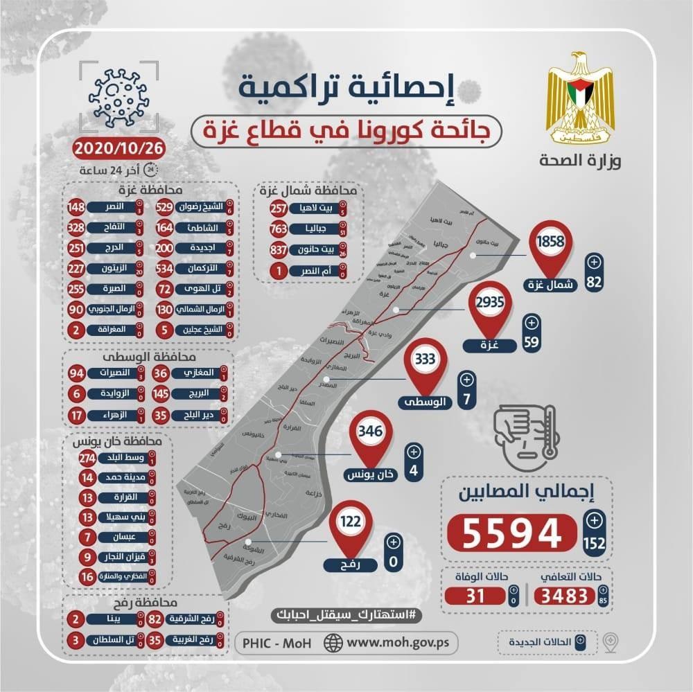 """صحة غزة تنشر الخارطة الوبائية لفيروس """"كورونا"""" اليوم الإثنين 26 أكتوبر 2020"""