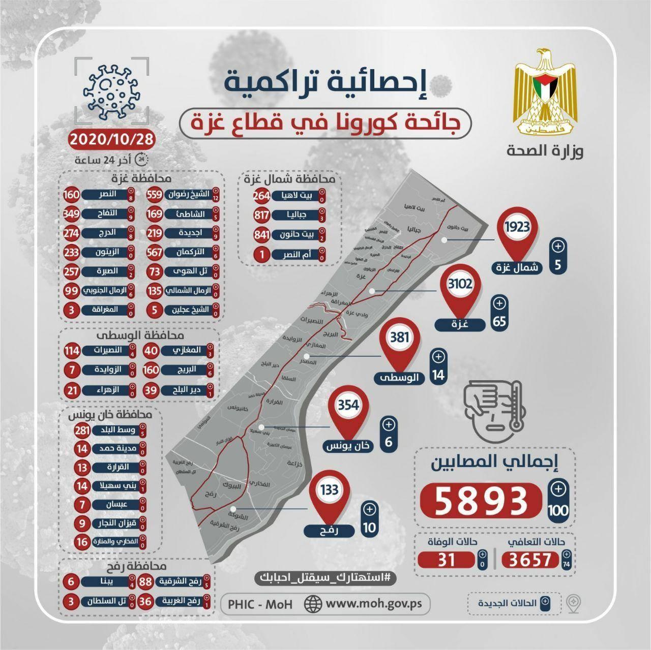 """صحة غزة تنشر الخارطة الوبائية لفيروس """"كورونا"""" الأربعاء 28 أكتوبر 2020"""