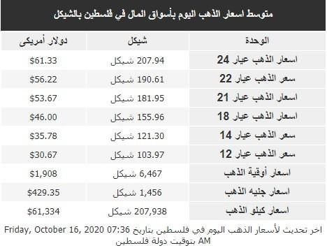 أسعار الذهب في فلسطين الجمعة 16 أكتوبر 2020