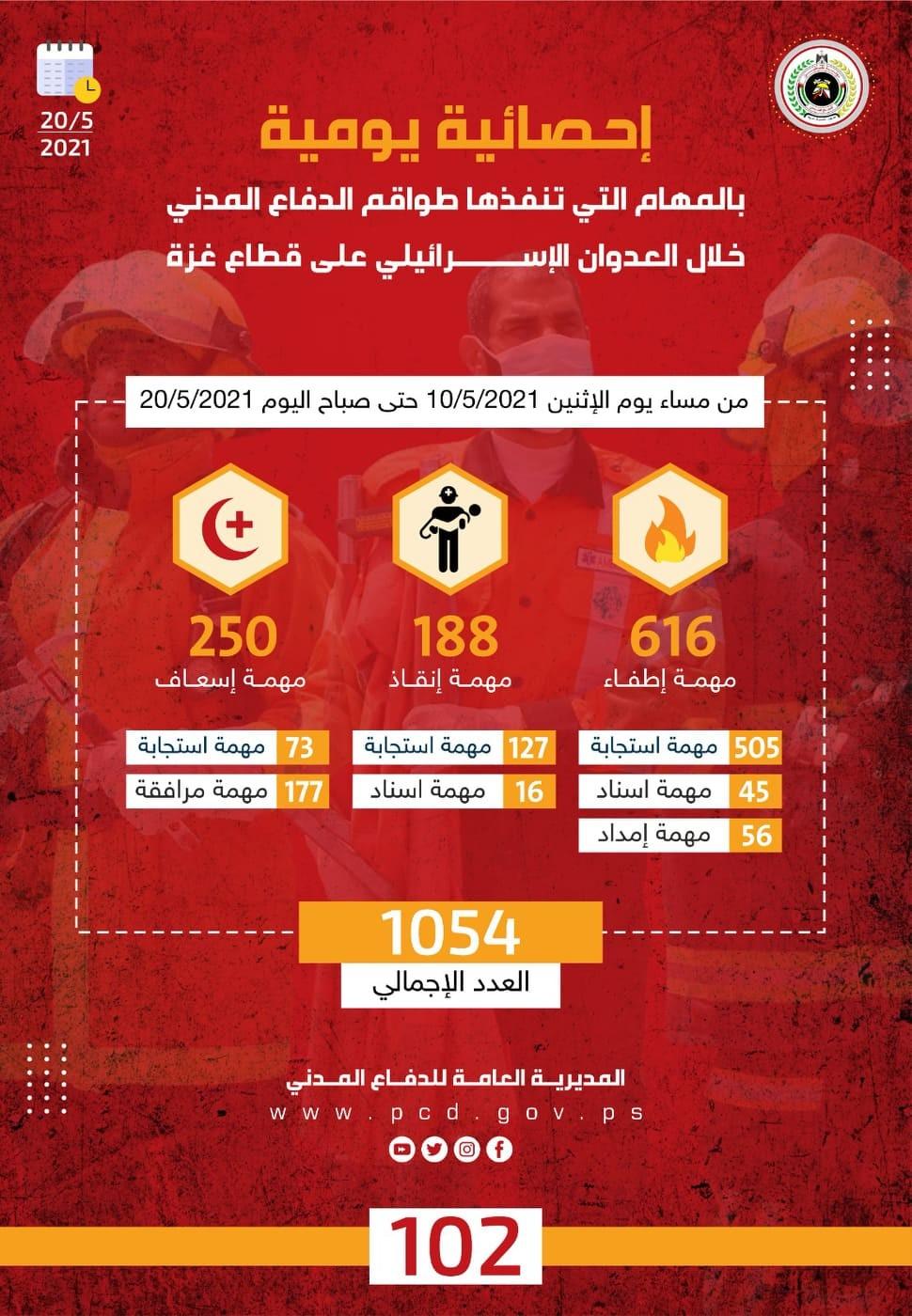 الدفاع المدني يُصدر إحصائية يومية بالمهام التي نفذها خلال العدوان الإسرائيلي على غزة