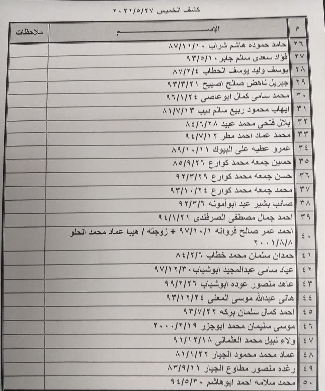"""داخلية غزة تنشر كشف """"تنسيقات مصرية"""" للسفر عبر معبر رفح يوم الخميس"""