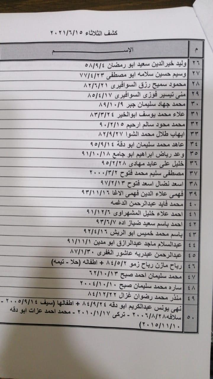 """داخلية غزّة تنشر كشف """"تنسيقات مصرية"""" للسفر عبر معبر رفح يوم الثلاثاء"""