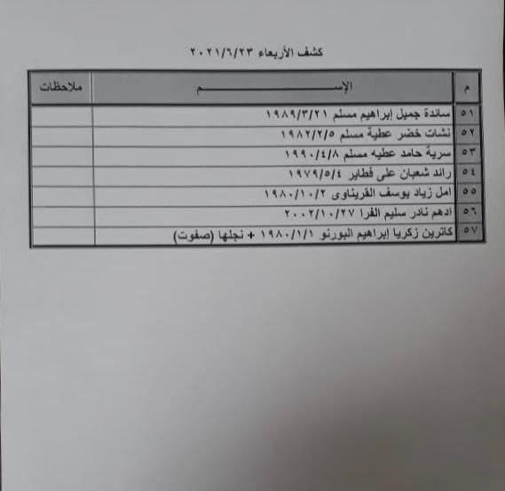 """داخلية غزّة تنشر كشف """"التنسيقات المصرية"""" ليوم الأربعاء 23 يونيو 2021"""