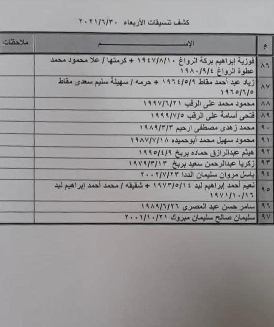 """شاهد: كشف """"التنسيقات المصرية"""" للسفر عبر معبر رفح الأربعاء 30 يونيو 2021"""