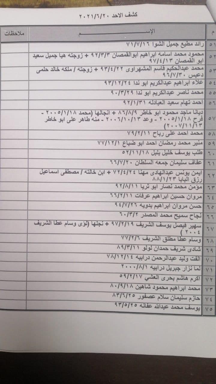 """بالصور: كشف """"التنسيقات المصرية"""" للسفر عبر معبر رفح الأحد 20 يونيو 2021"""