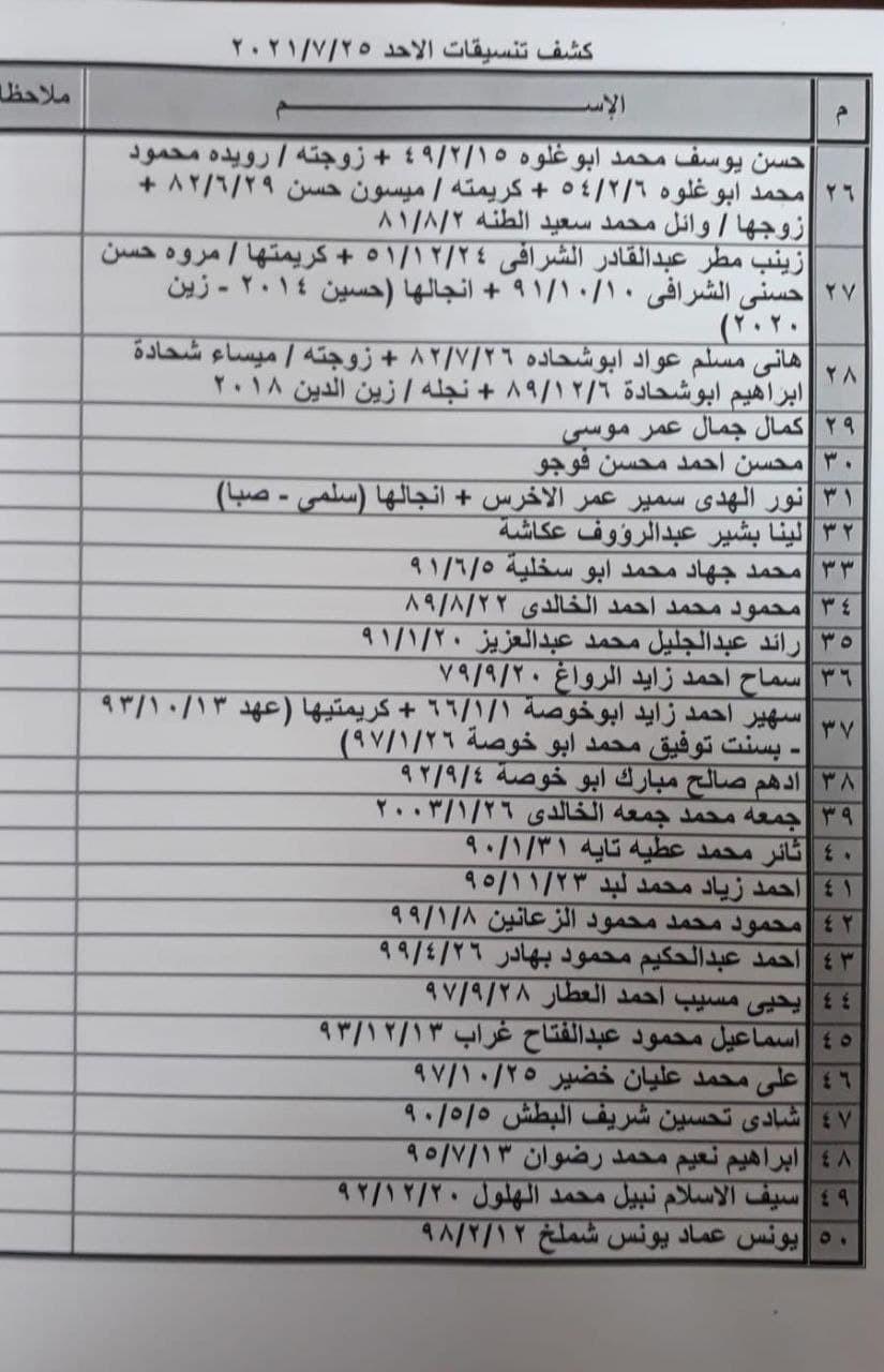 كشف أسماء التنسيقات المصرية للسفر عبر معبر رفح الأحد 25 يوليو