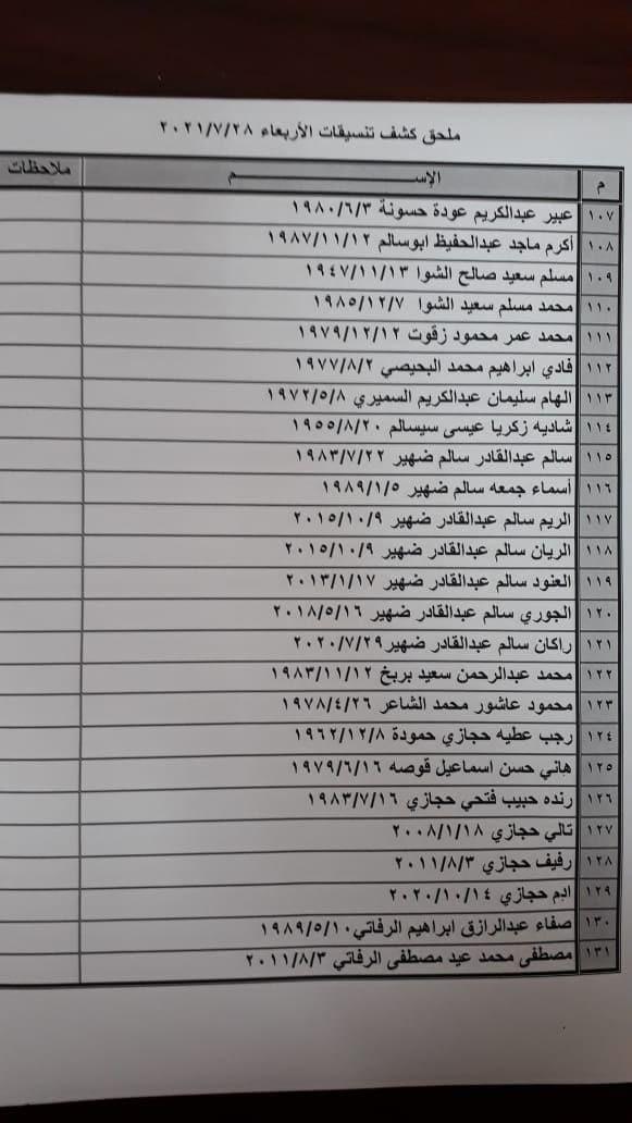 """ملحق كشف """"تنسيقات مصرية"""" للسفر عبر معبر رفح يوم غد الأربعاء 28 يوليو 2021"""
