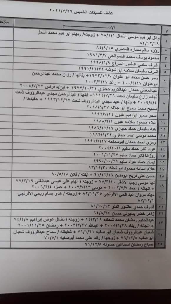كشف أسماء التنسيقات المصرية للسفر عبر معبر رفح الخميس 29 يوليو