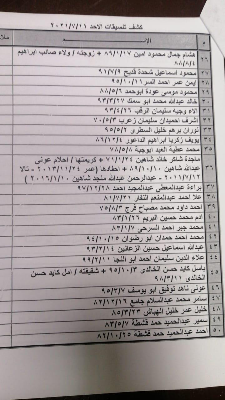 """بالأسماء داخلية غزة تنشر """"كشف التنسيقات المصرية"""" ليوم الأحد 11 يوليو 2021"""