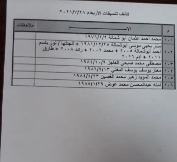 """بالأسماء: داخلية غزة تنشر كشف """"التنسيقات المصرية"""" ليوم الأربعاء 28 يوليو 2021"""