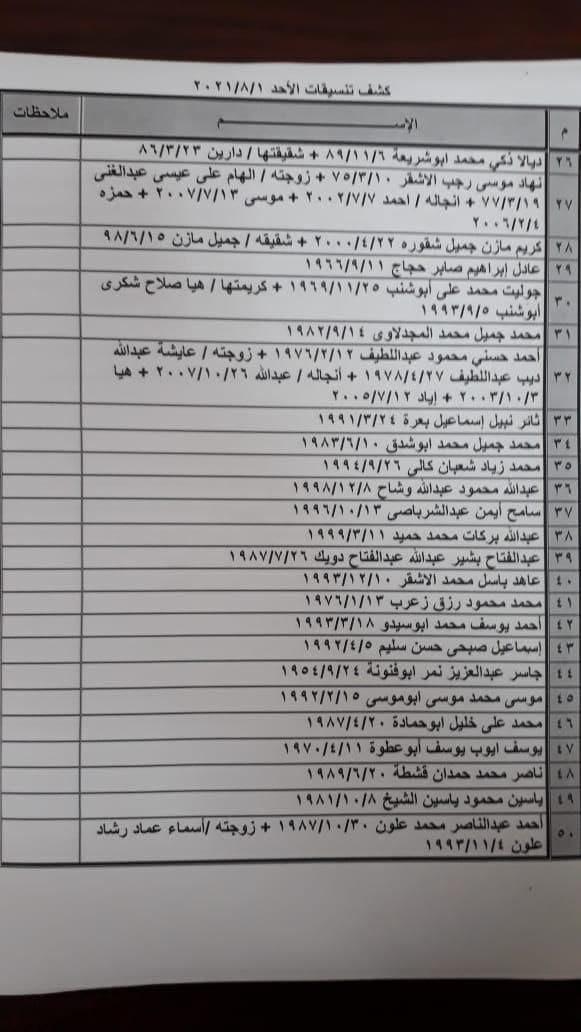 """بالأسماء: كشف """"تنسيقات مصرية"""" للسفر عبر معبر رفح يوم غد الأحد 1 أغسطس"""