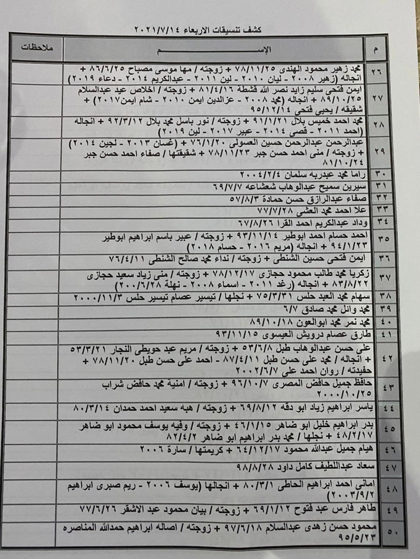 """بالأسماء: داخلية غزة تنشر كشف """"التنسيقات المصرية"""" ليوم الأربعاء 14 يوليو 2021"""