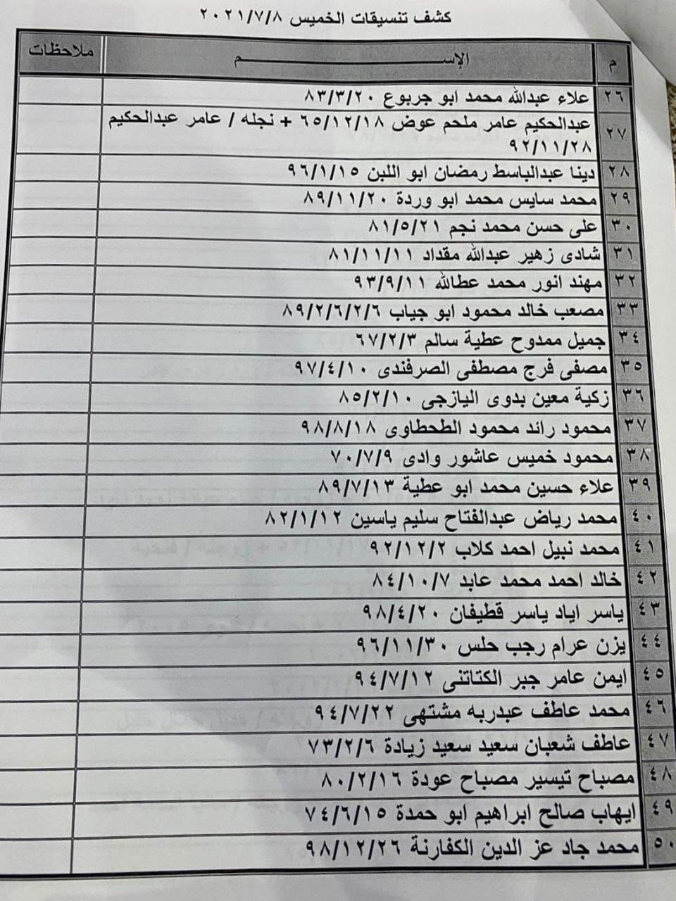"""بالأسماء داخلية غزّة تنشر كشف """"التنسيقات المصرية"""" ليوم الخميس 8 يوليو 2021"""