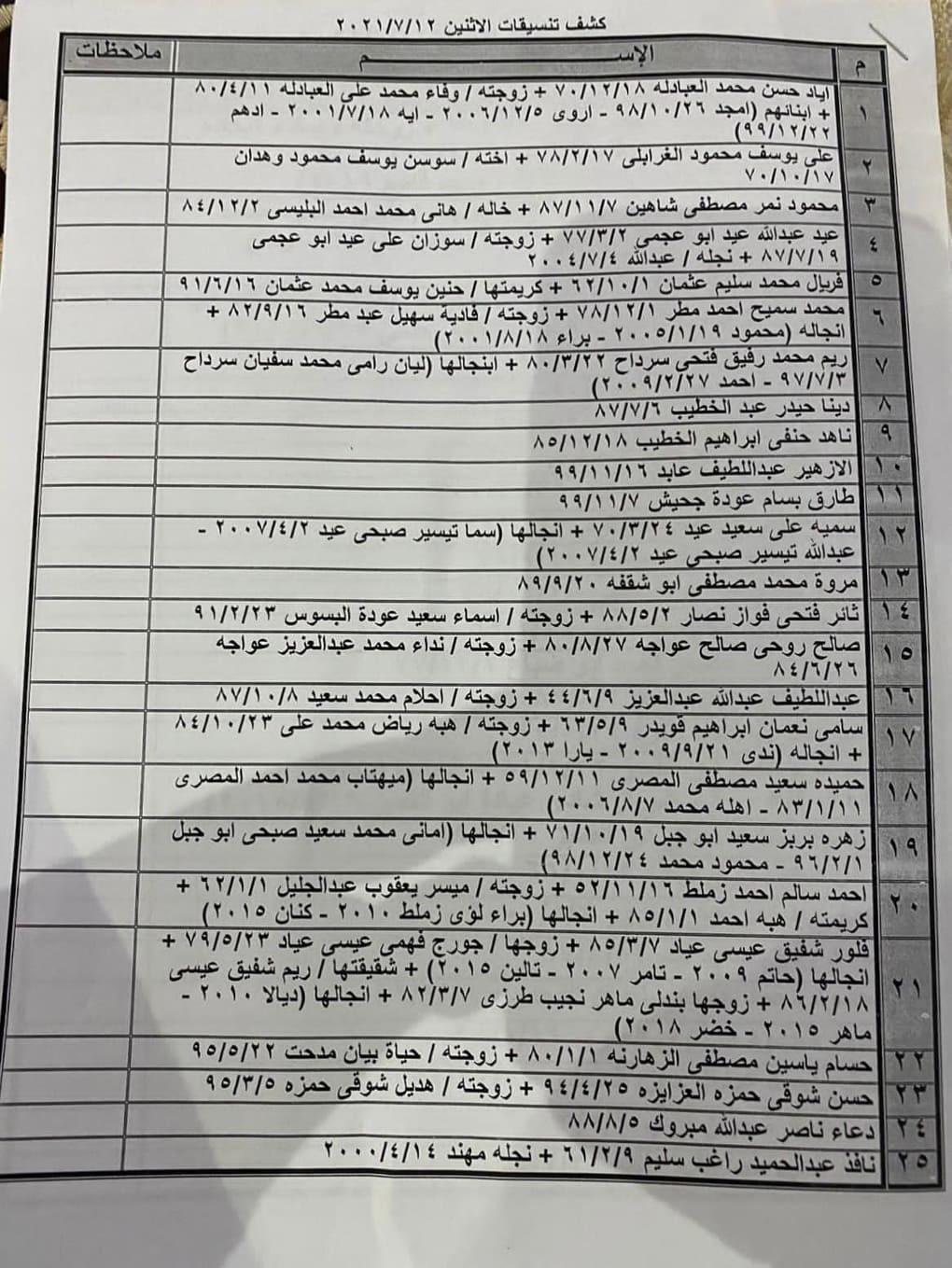 """شاهد: كشف """"التنسيقات المصرية"""" للسفر عبر معبر رفح غدًا الإثنين 12 يوليو 2021"""