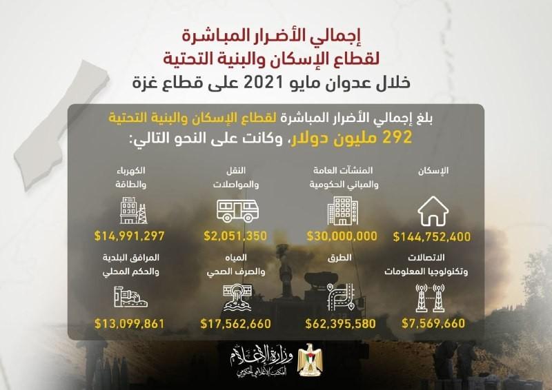 الحصيلة النهائية لأضرار العدوان الإسرائيلي الأخير على غزة
