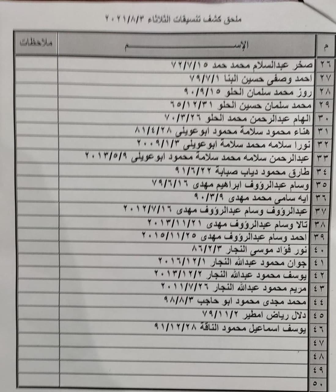 """بالأسماء ملحق """"كشف تنسيقات مصرية"""" للسفر عبر معبر رفح يوم الثلاثاء"""