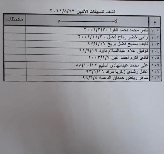"""بالأسماء: كشف """"التنسيقات المصرية"""" للسفر عبر معبر رفح يوم الإثنين 23 أغسطس 2021"""