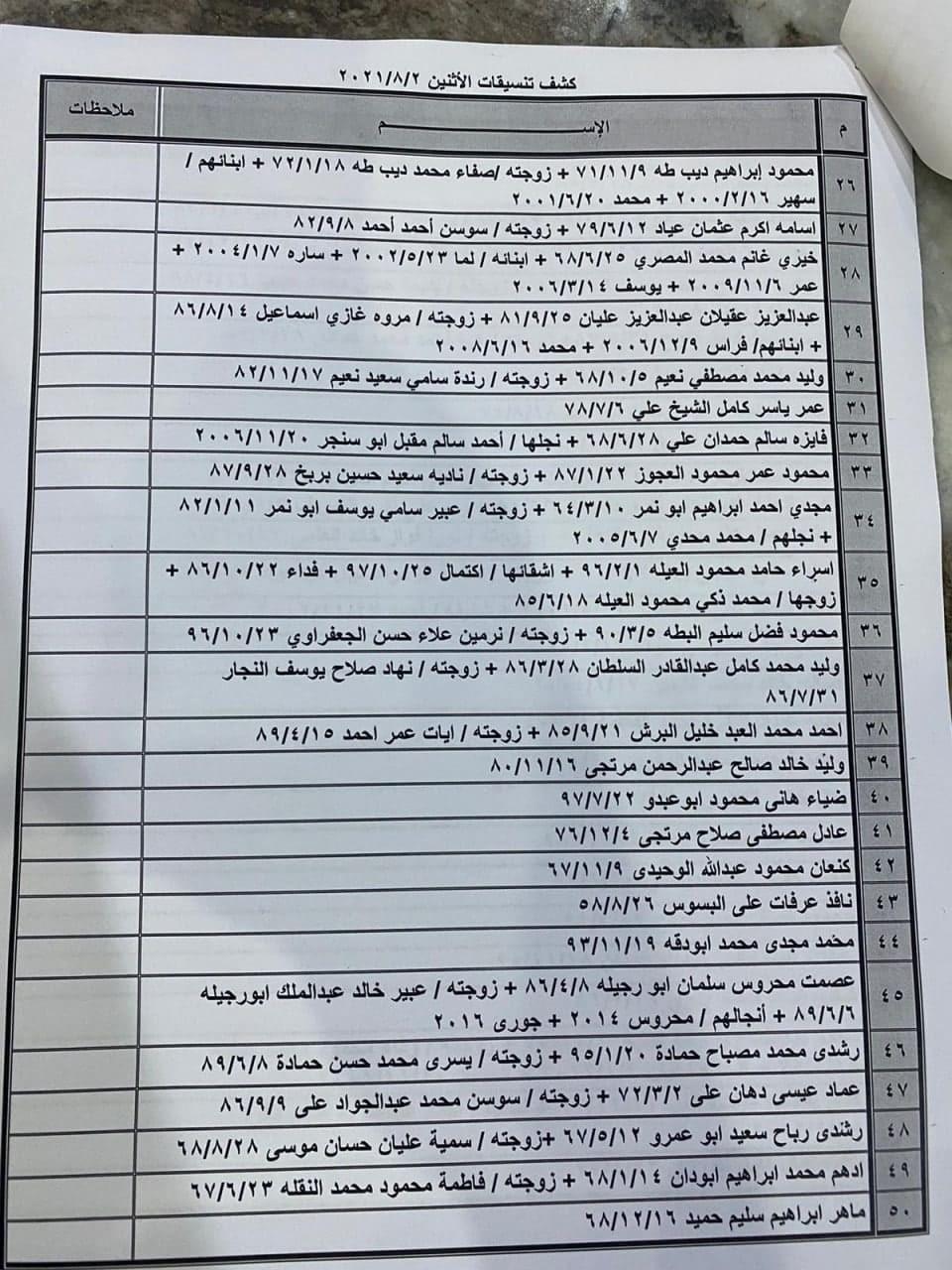 """بالأسماء: كشف """"تنسيقات مصرية"""" للسفر عبر معبر رفح يوم غد الإثنين 2 أغسطس"""