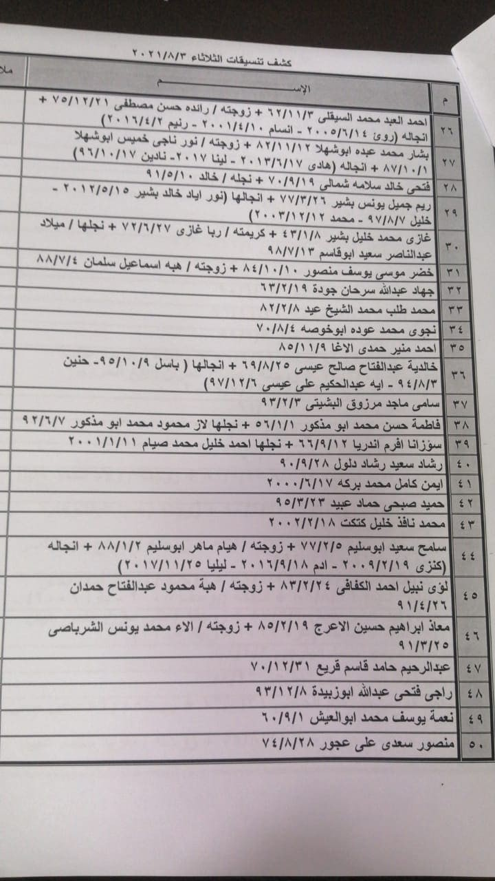 """بالأسماء: داخلية غزة تنشر """"كشف التنسيقات المصرية"""" ليوم الثلاثاء 3 أغسطس 2021"""
