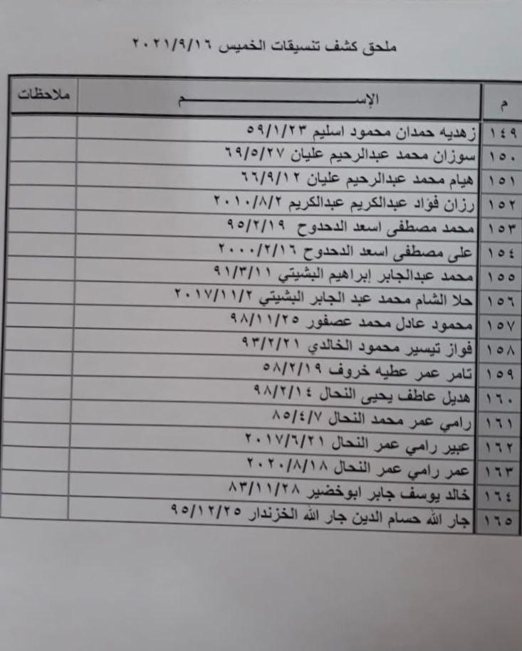 """بالأسماء: كشف """"التنسيقات المصرية"""" للسفر عبر معبر رفح الخميس 16 سبتمبر"""