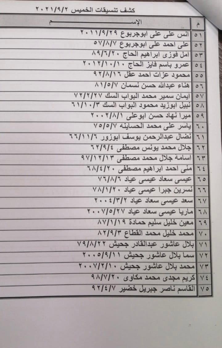 """بالأسماء: وصول كشف """"تنسيقات مصرية"""" للسفر عبر معبر رفح يوم الخميس 2 سبتمبر"""