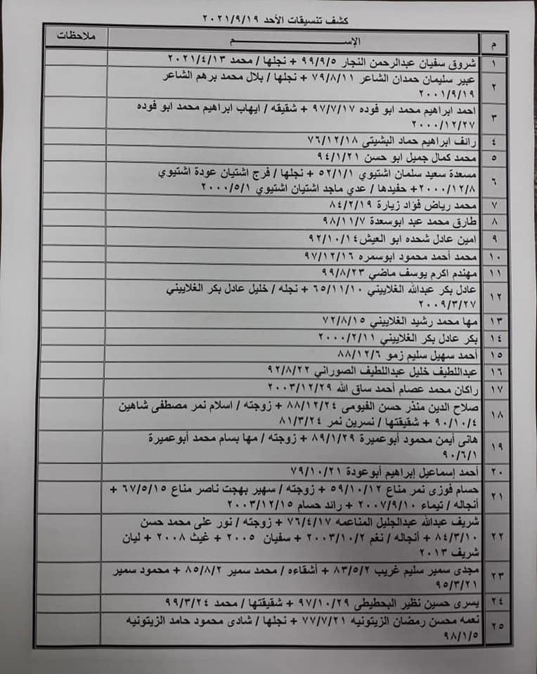 """شاهد: كشف """"التنسيقات المصرية"""" للسفر عبر معبر رفح يوم الأحد 19 سبتمبر 2021"""