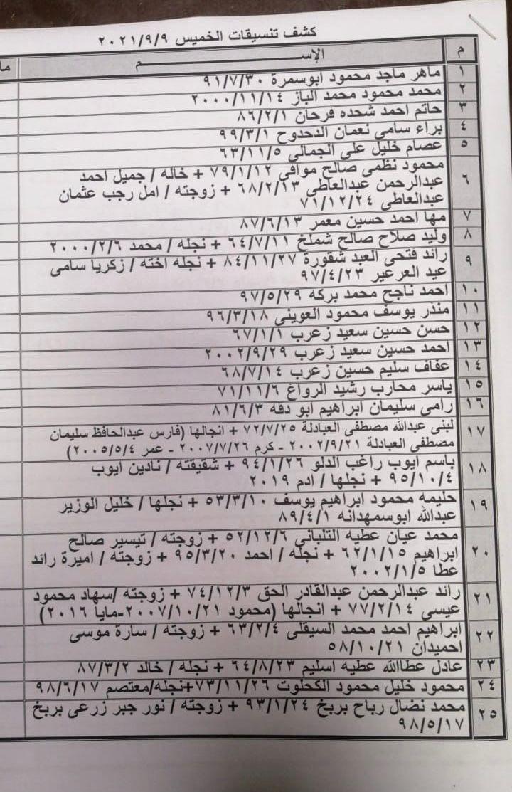 """بالأسماء: داخلية غزة تنشر """"كشف التنسيقات المصرية"""" ليوم الخميس 9 سبتمبر 2021"""