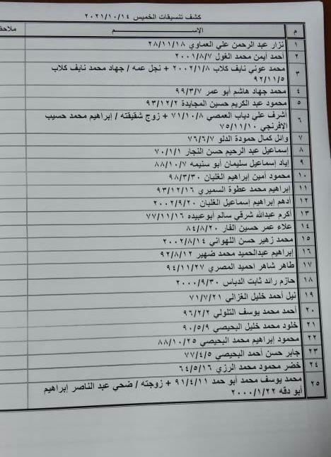 """بالأسماء: داخلية غزة تنشر """"كشف تنسيقات مصرية"""" للسفر عبر معبر رفح الخميس 14 أكتوبر 2021"""